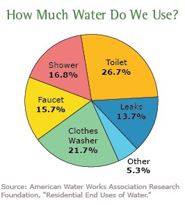 Water use